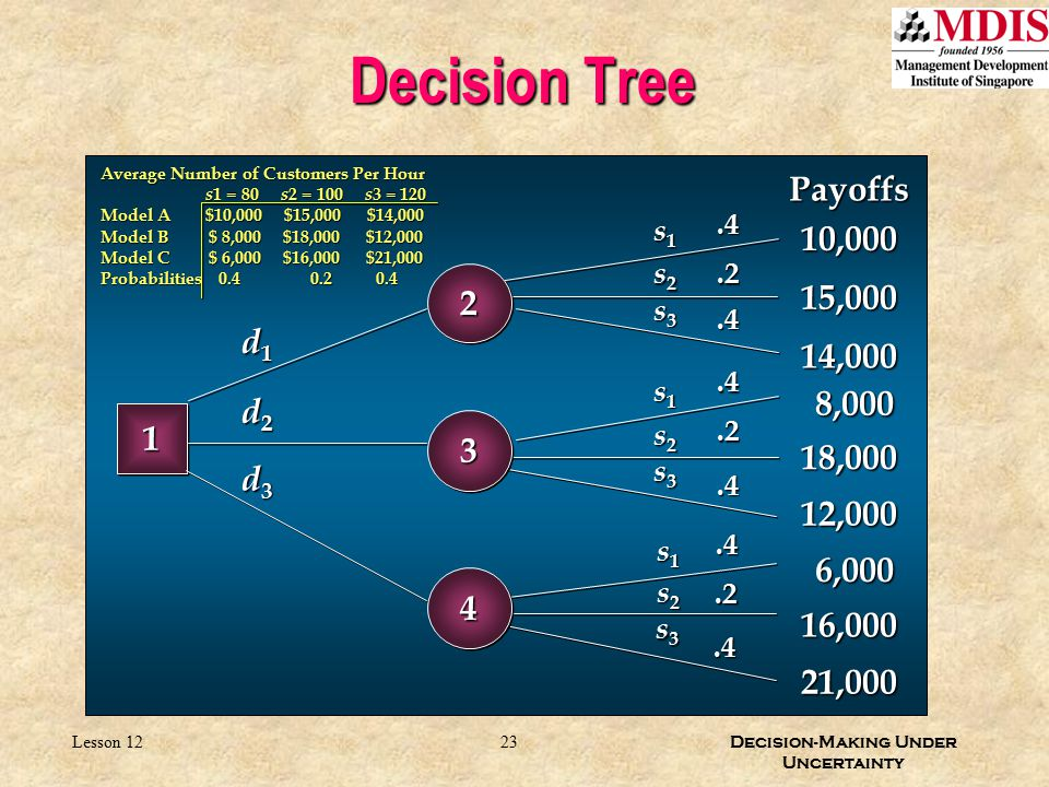 Decision Tree Payoffs 10,000 2 15,000 d1 14,000 8,000 d2 1 3 18,000 d3