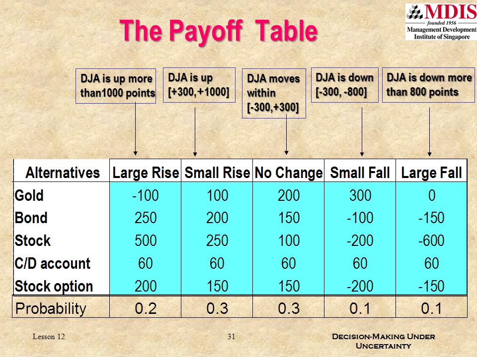 The Payoff Table DJA is down more than 800 points