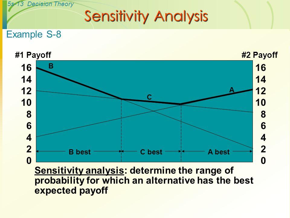 Sensitivity Analysis Example S-8 16 14 12 10 8 6 4 2 16 14 12 10 8 6 4