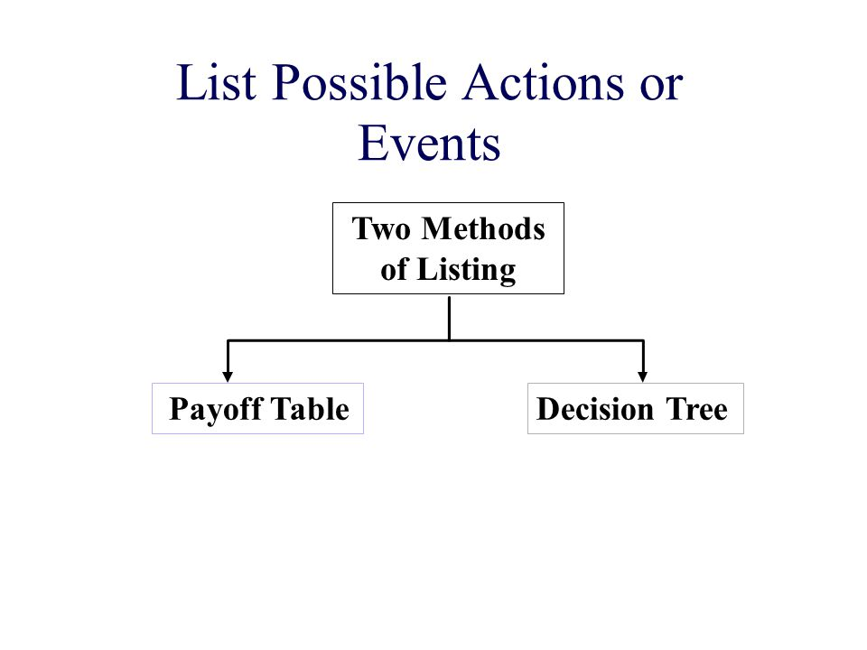 List Possible Actions or Events