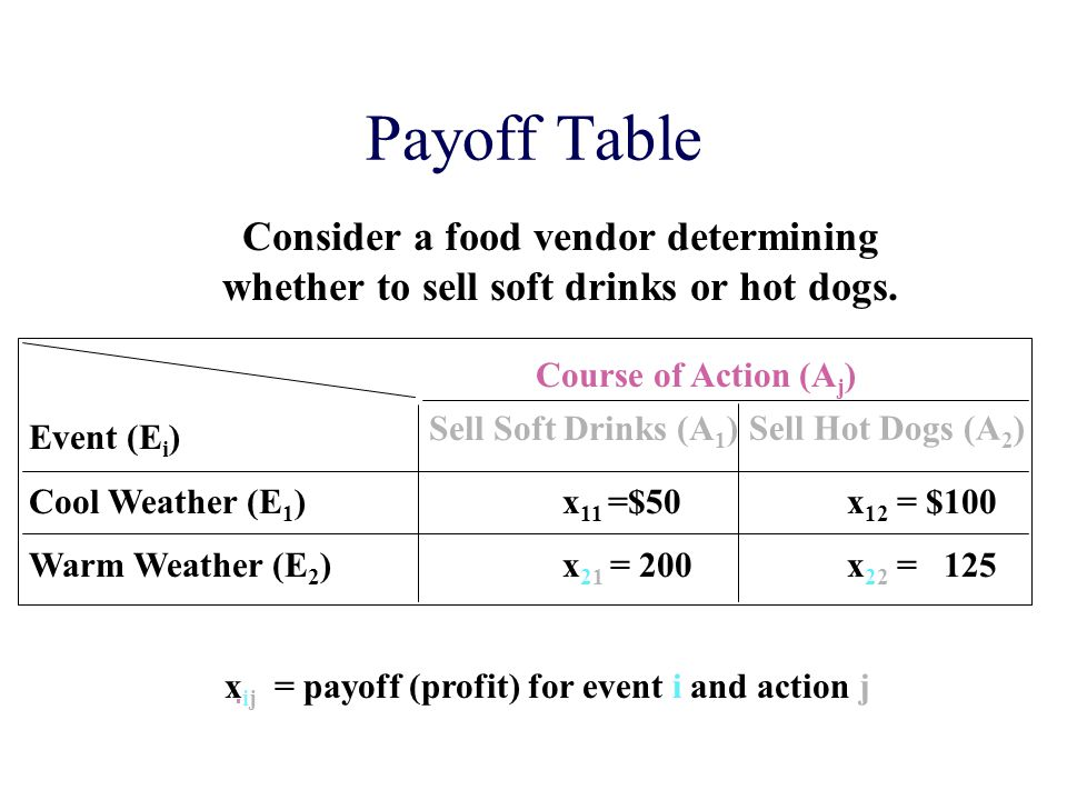Payoff Table Consider a food vendor determining whether to sell soft drinks or hot dogs. Course of Action (Aj)