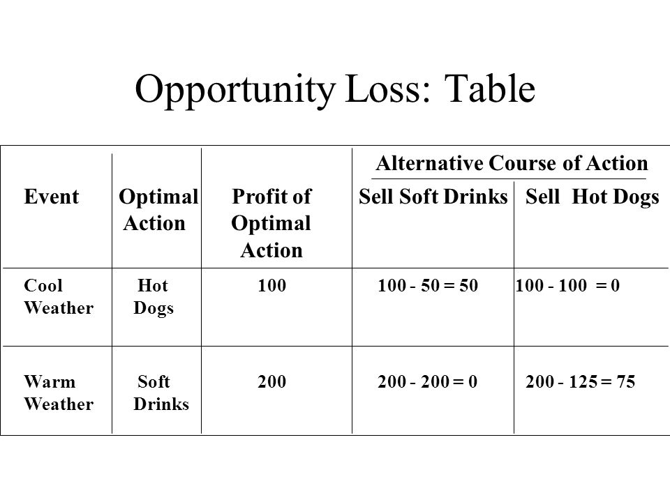 Opportunity Loss: Table