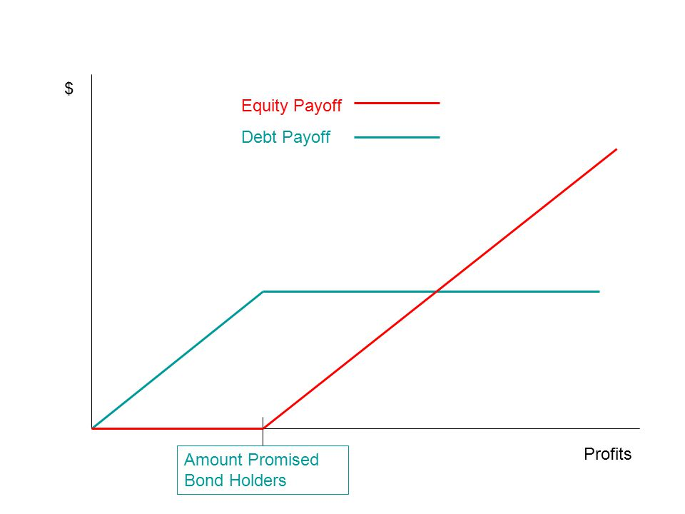 $ Equity Payoff Debt Payoff Profits Amount Promised Bond Holders
