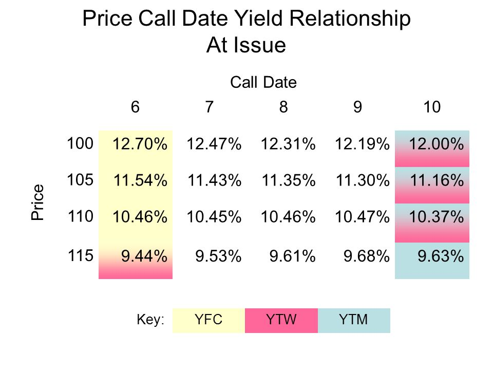 Price Call Date Yield Relationship At Issue