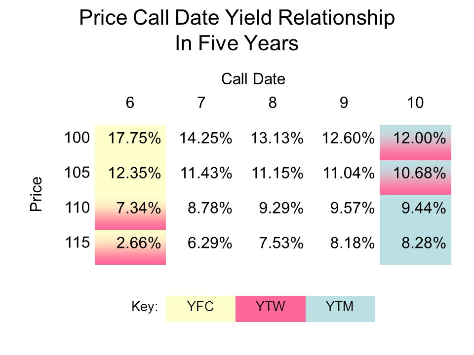 Price Call Date Yield Relationship In Five Years