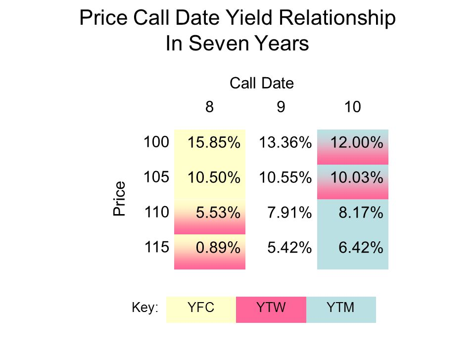 Price Call Date Yield Relationship In Seven Years