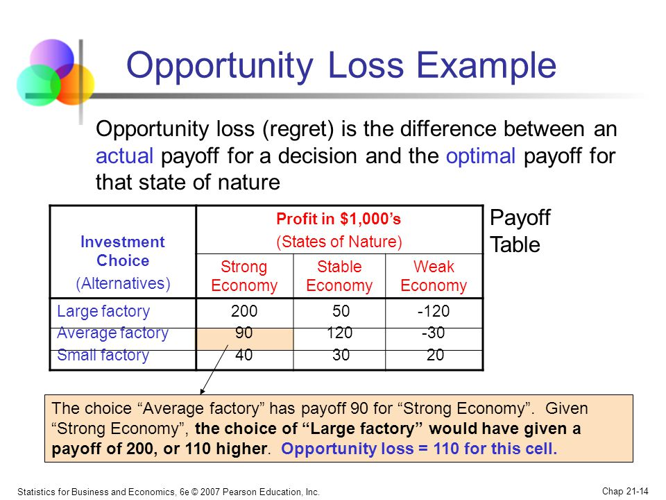 Opportunity Loss Example