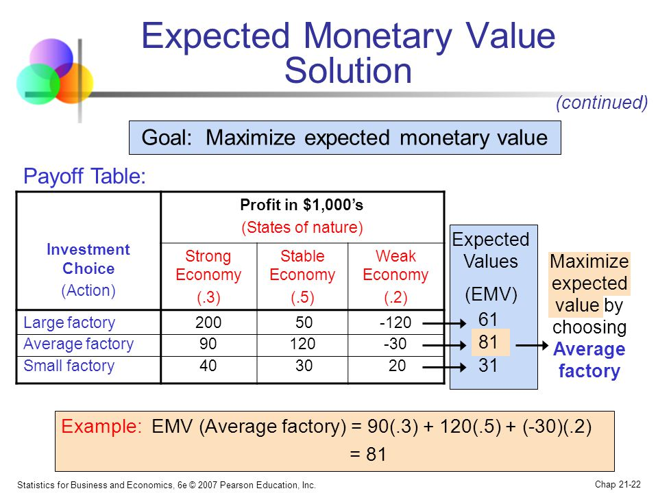 Expected Monetary Value Solution