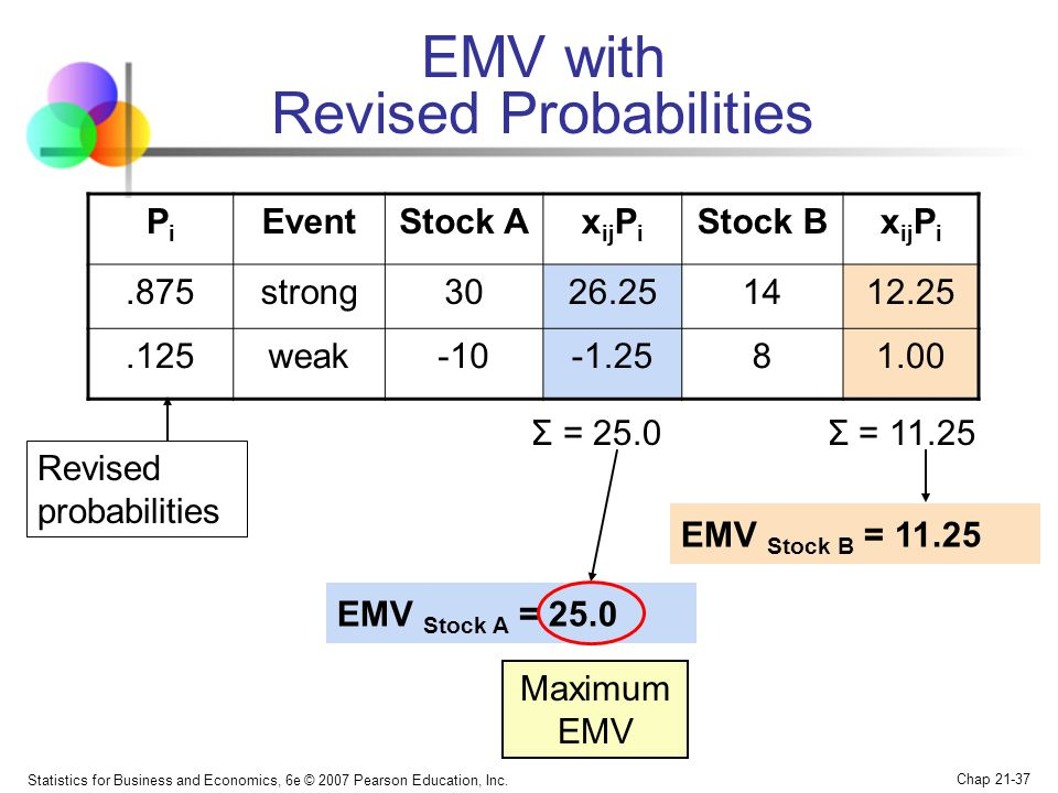 EMV with Revised Probabilities