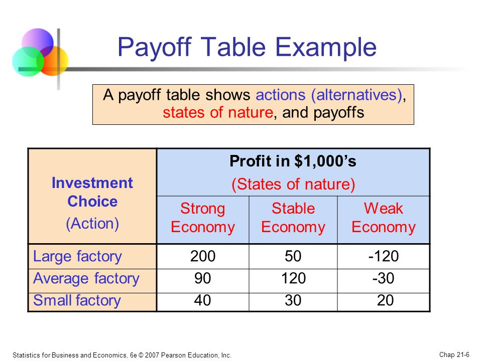 Payoff Table Example Profit in $1,000's (States of nature)