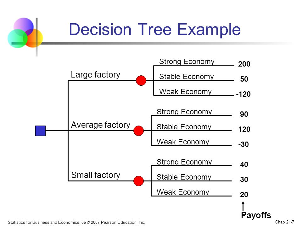 Decision Tree Example Large factory Average factory Small factory