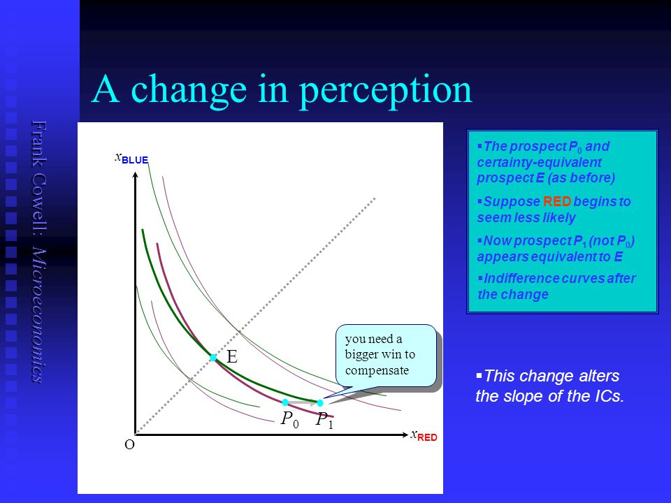 A change in perception E . . P0 P1
