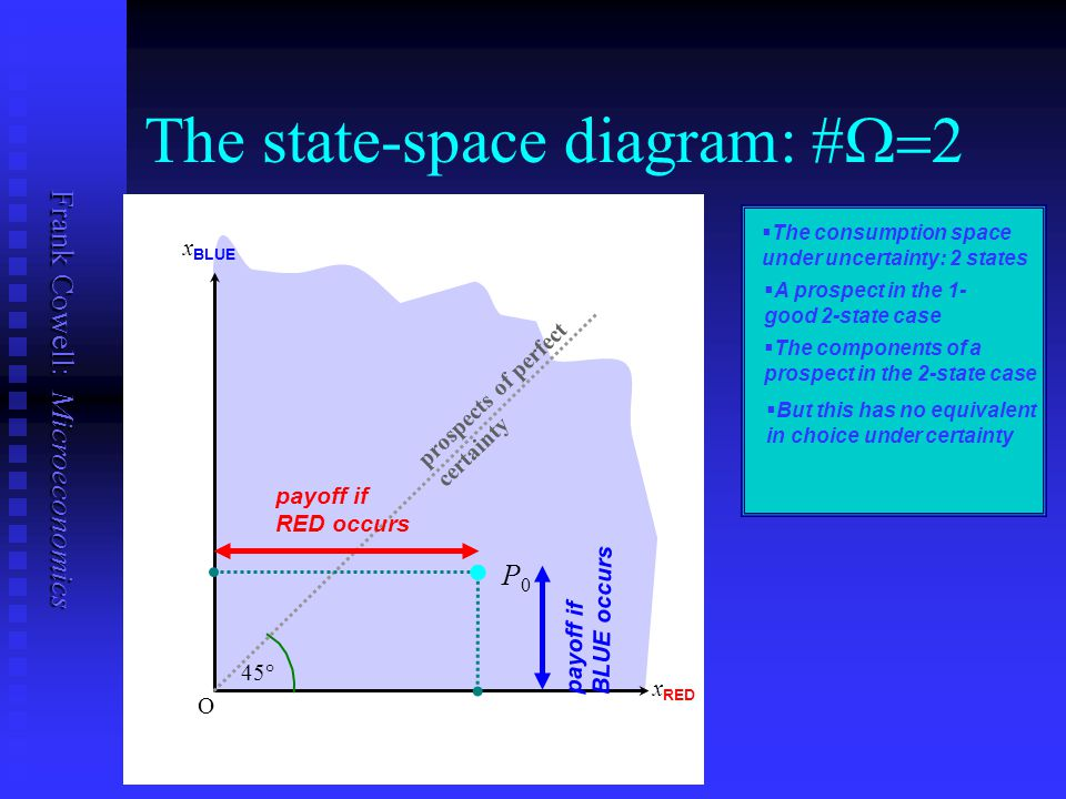 The state-space diagram: #W=2