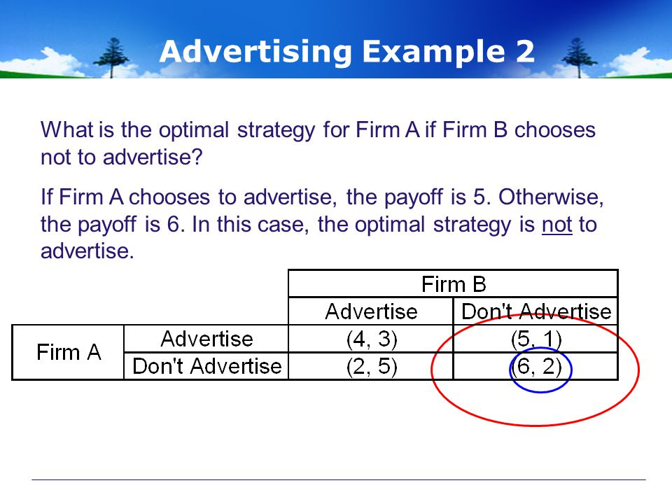 Advertising Example 2 What is the optimal strategy for Firm A if Firm B chooses not to advertise