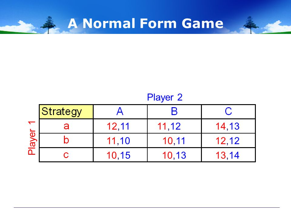A Normal Form Game Player 2 12,11 11,12 14,13 Player 1 11,10 10,11