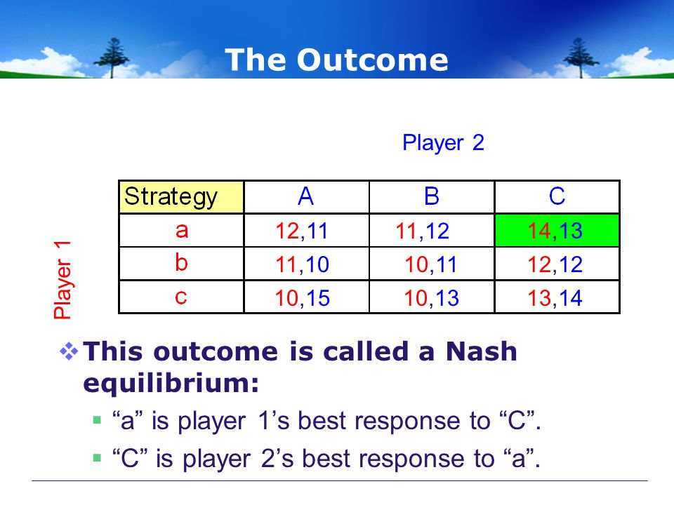 The Outcome This outcome is called a Nash equilibrium: