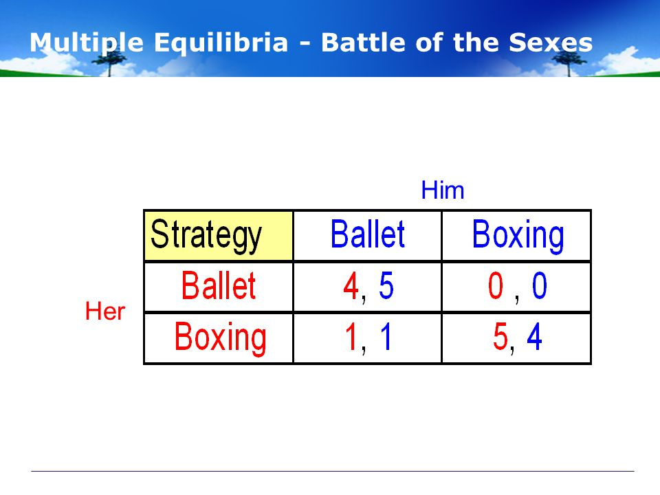 Multiple Equilibria - Battle of the Sexes