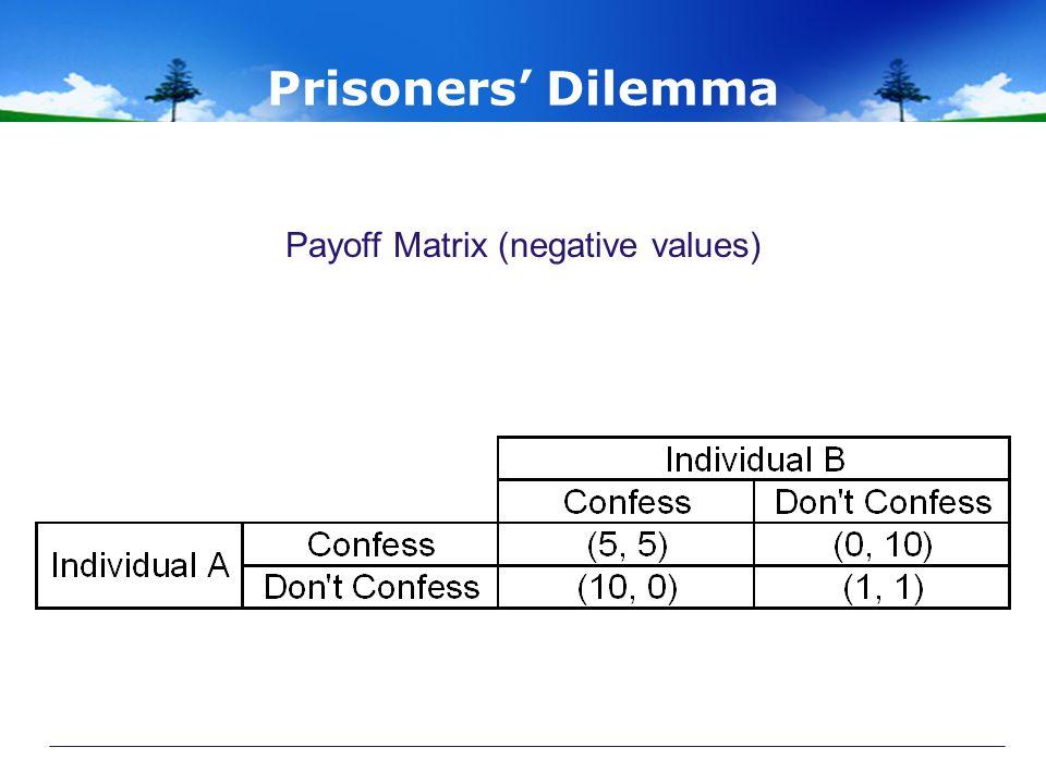 Payoff Matrix (negative values)