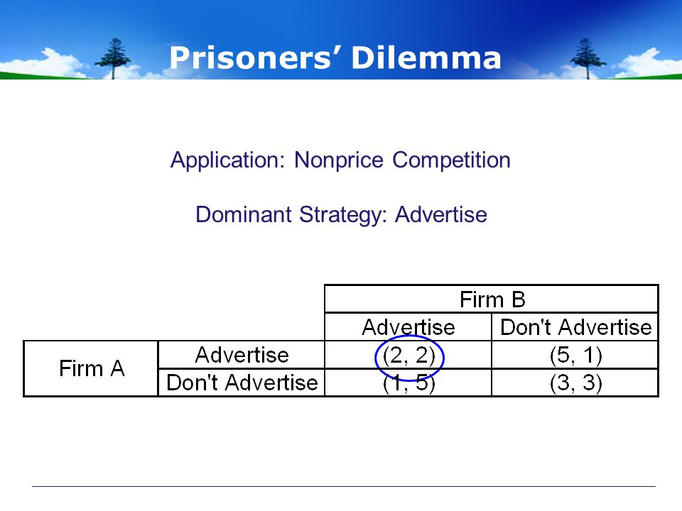 Application: Nonprice Competition Dominant Strategy: Advertise
