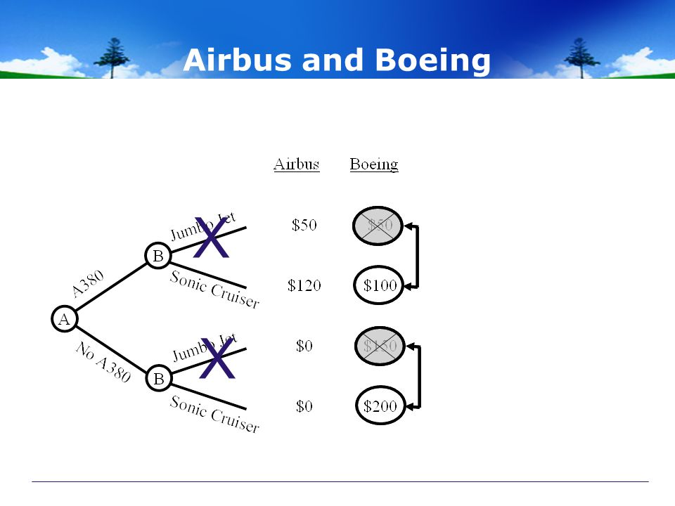 Airbus and Boeing X X