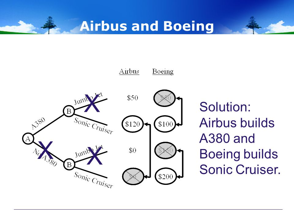 X X X Airbus and Boeing Solution: