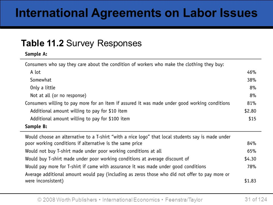 International Agreements on Labor Issues