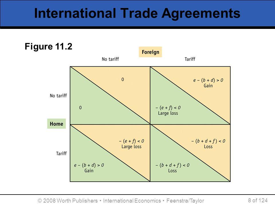 International Trade Agreements