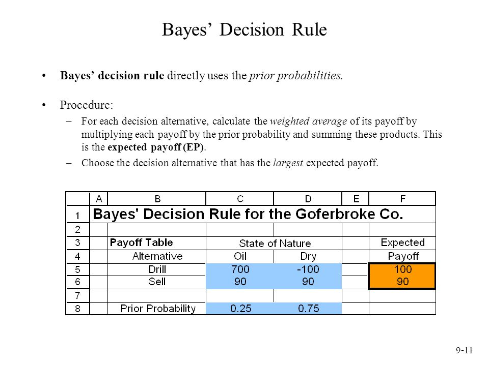 Bayes' Decision Rule Bayes' decision rule directly uses the prior probabilities. Procedure: