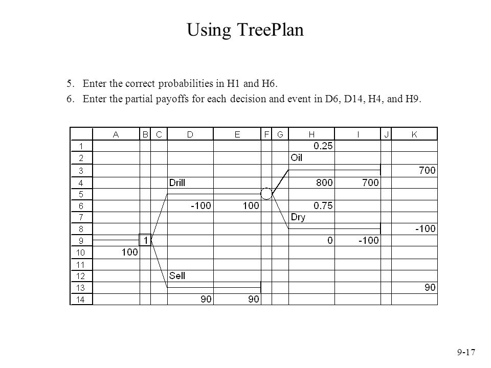 Using TreePlan Enter the correct probabilities in H1 and H6.