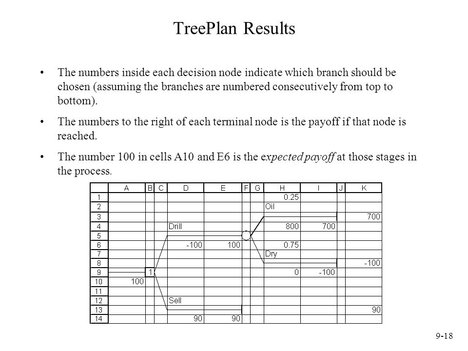TreePlan Results