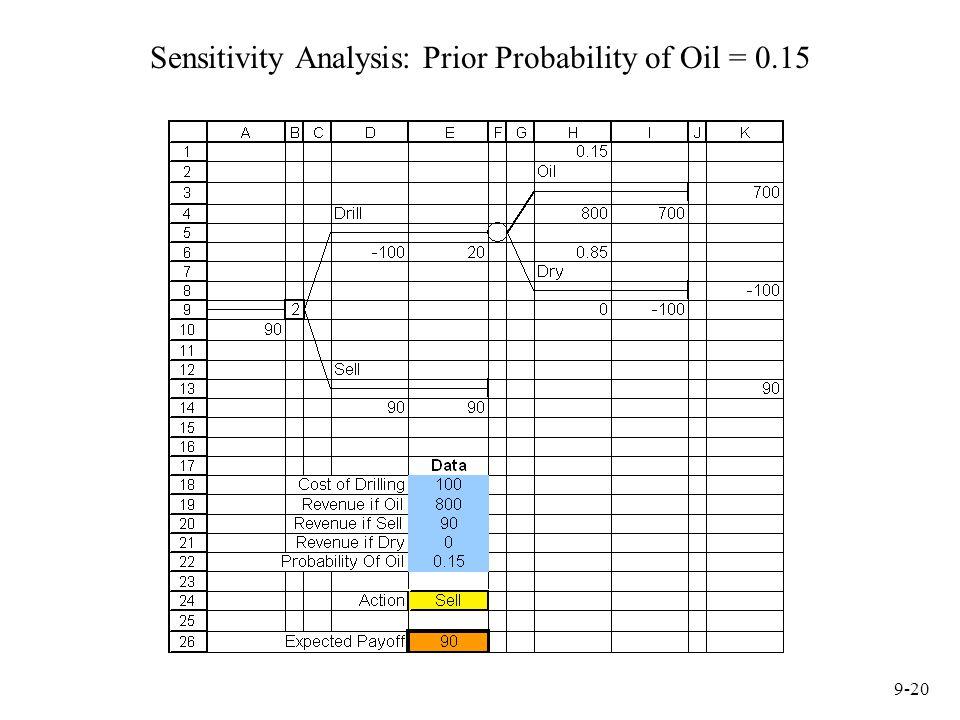 Sensitivity Analysis: Prior Probability of Oil = 0.15