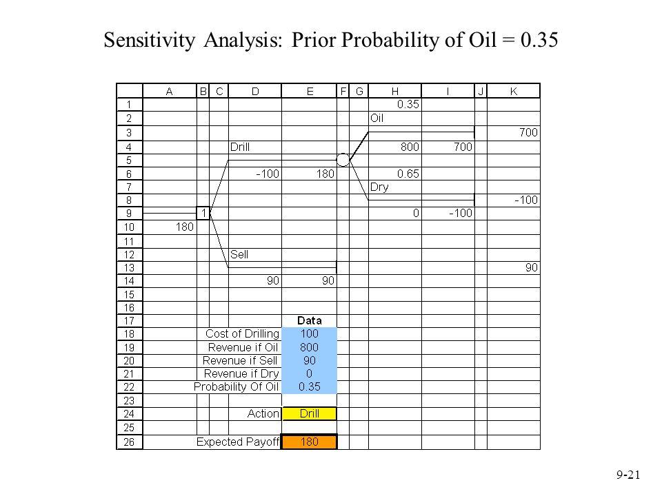 Sensitivity Analysis: Prior Probability of Oil = 0.35