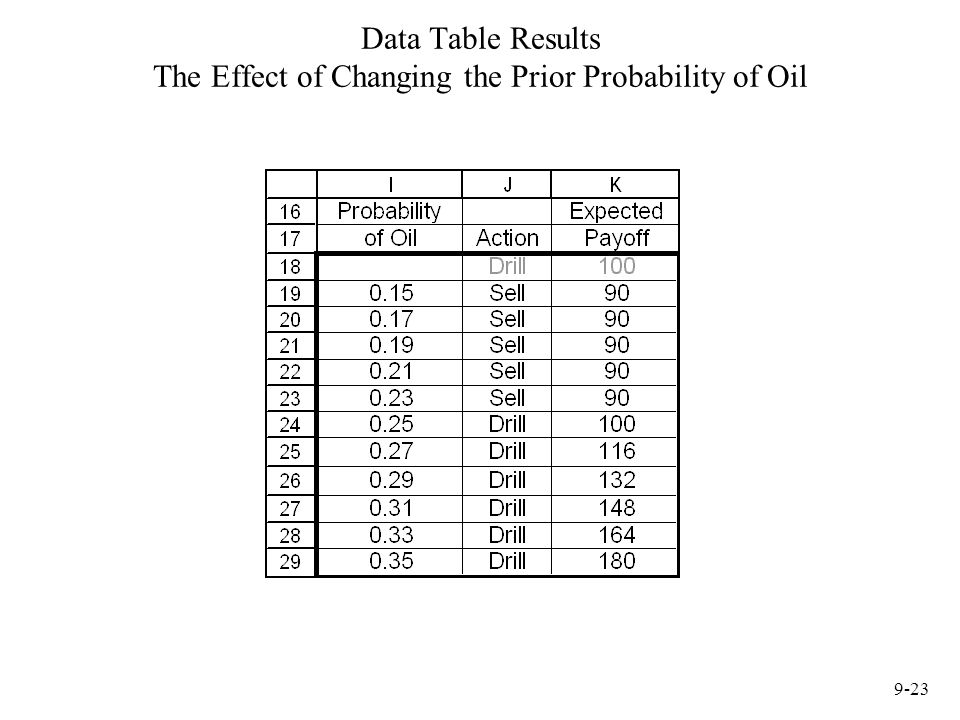 Data Table Results The Effect of Changing the Prior Probability of Oil