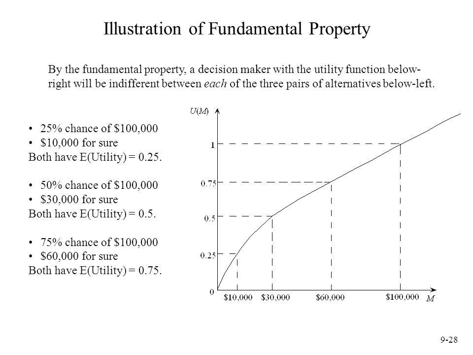 Illustration of Fundamental Property