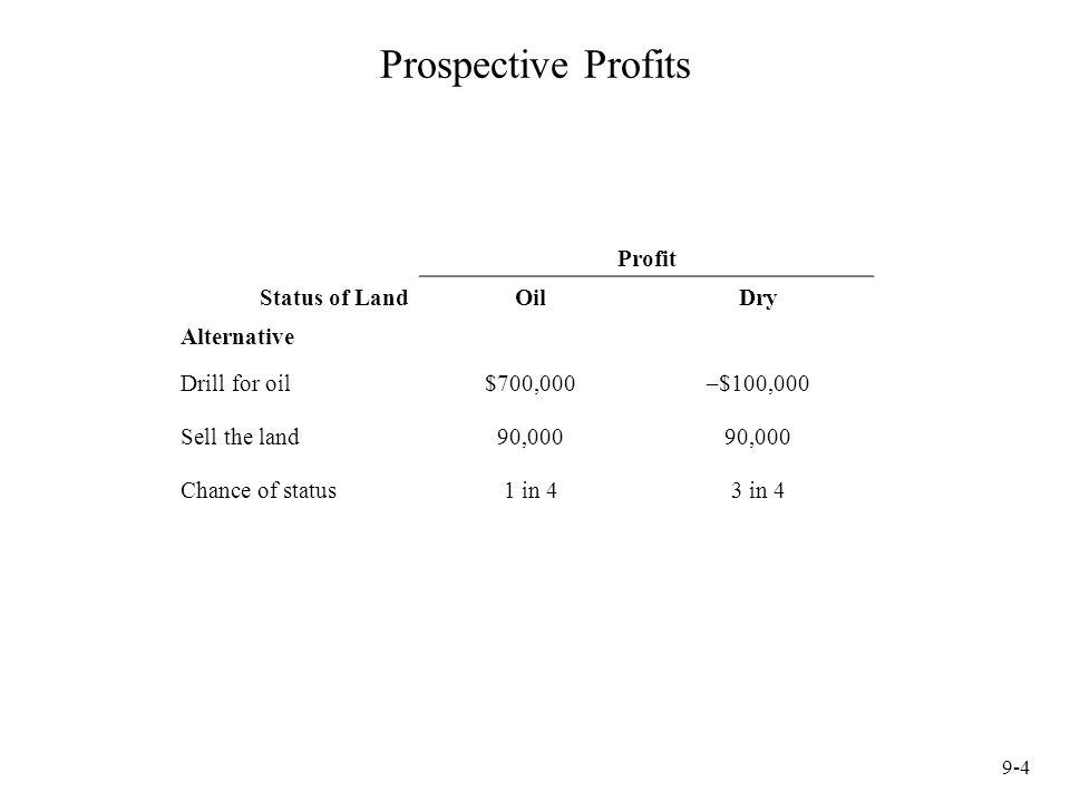 Prospective Profits Profit Status of Land Oil Dry Alternative