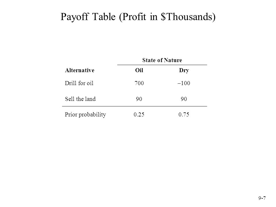 Payoff Table (Profit in $Thousands)