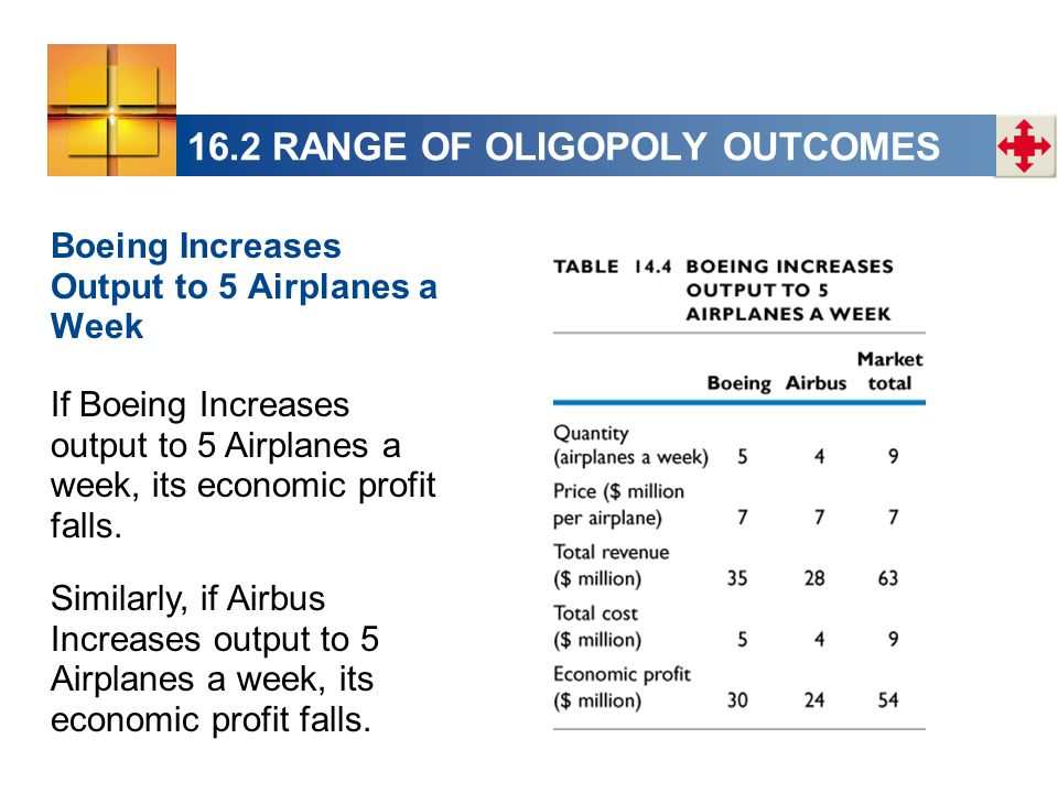 16.2 RANGE OF OLIGOPOLY OUTCOMES