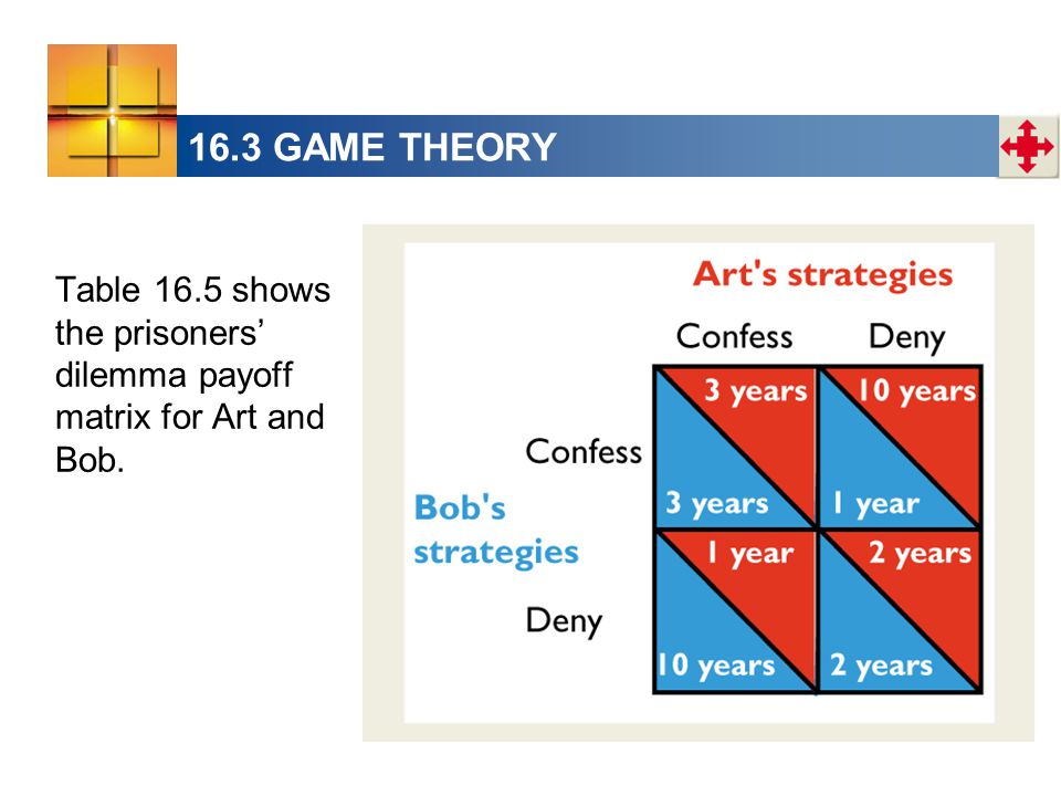16.3 GAME THEORY Table 16.5 shows the prisoners' dilemma payoff matrix for Art and Bob.