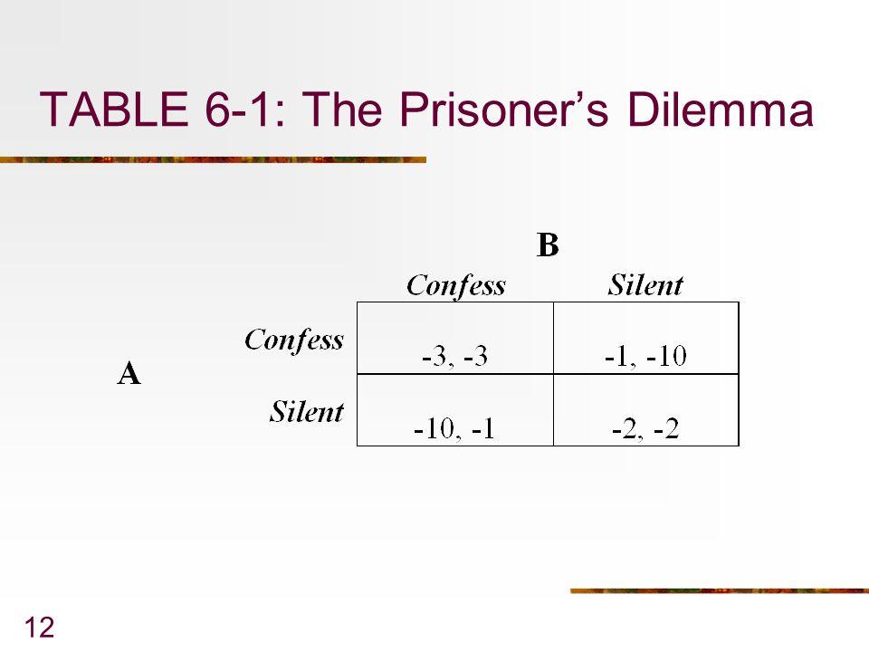 TABLE 6-1: The Prisoner's Dilemma