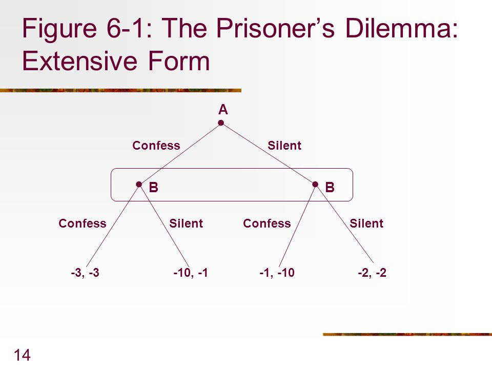 Figure 6-1: The Prisoner's Dilemma: Extensive Form