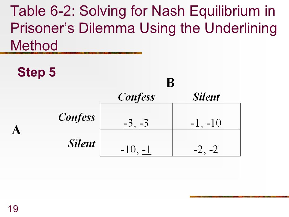 Table 6-2: Solving for Nash Equilibrium in Prisoner's Dilemma Using the Underlining Method