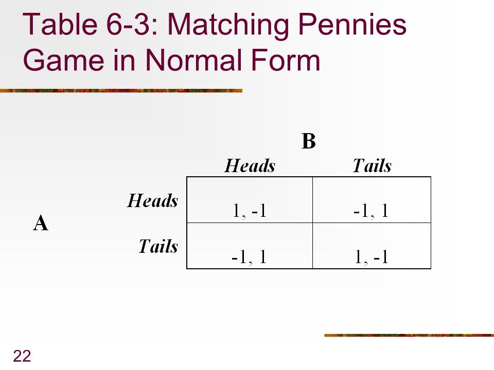 Table 6-3: Matching Pennies Game in Normal Form