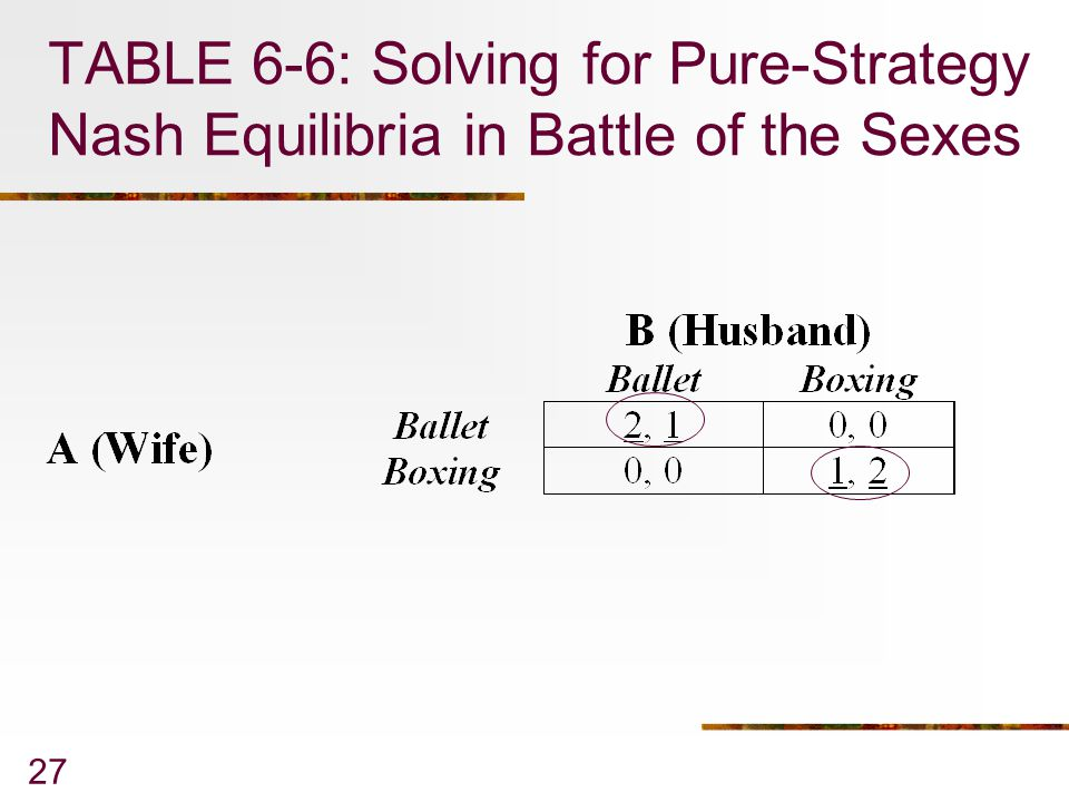 TABLE 6-6: Solving for Pure-Strategy Nash Equilibria in Battle of the Sexes