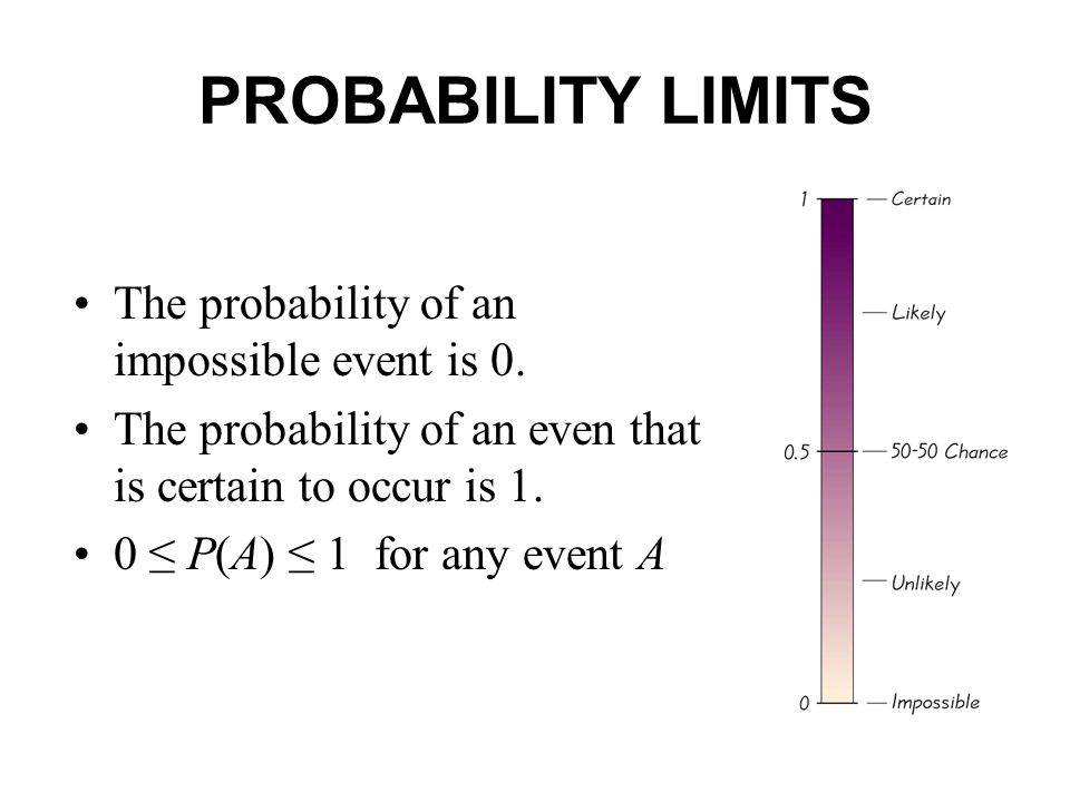 PROBABILITY LIMITS The probability of an impossible event is 0.