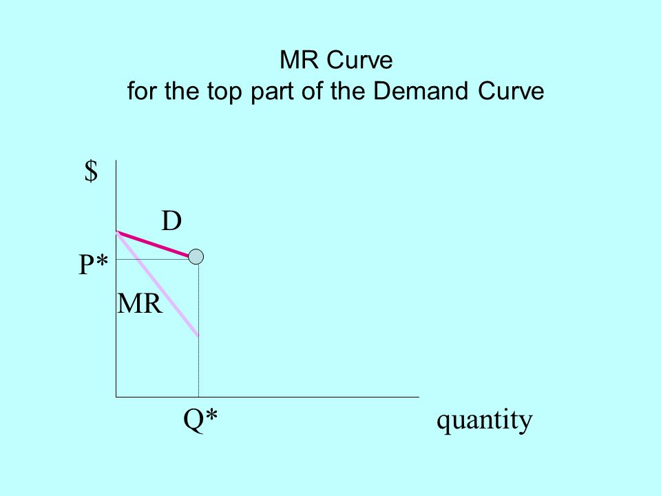 MR Curve for the top part of the Demand Curve