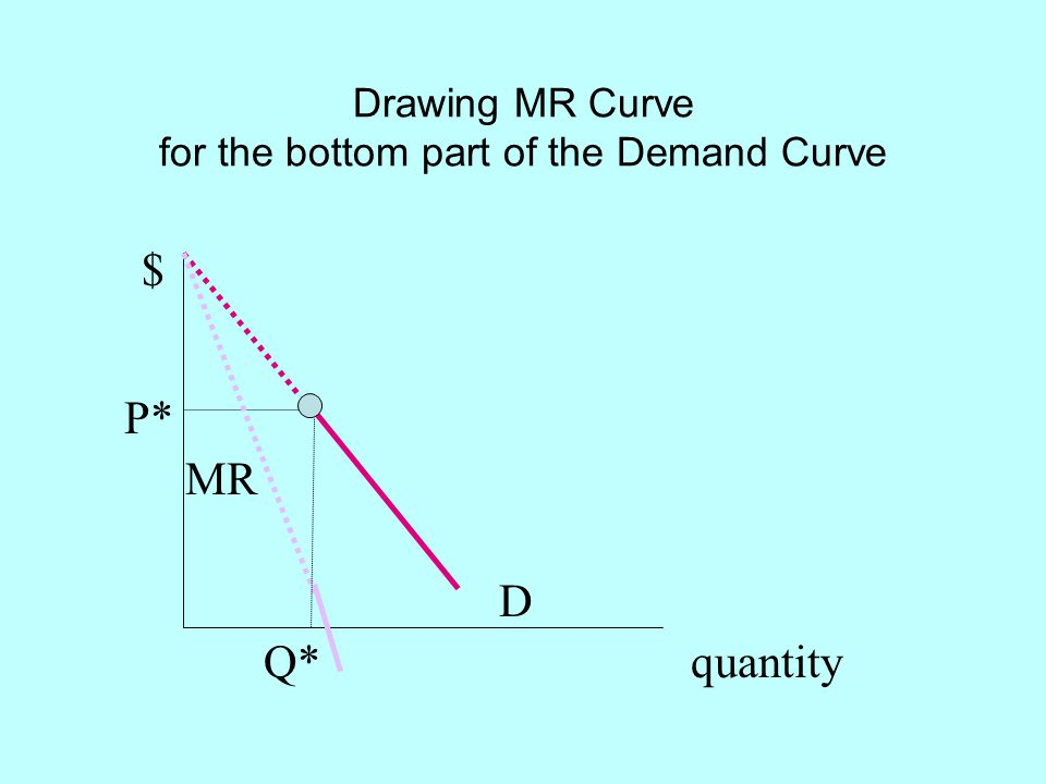 Drawing MR Curve for the bottom part of the Demand Curve
