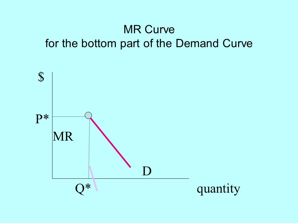 MR Curve for the bottom part of the Demand Curve