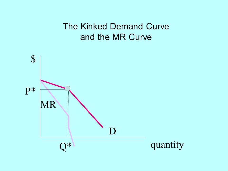 The Kinked Demand Curve and the MR Curve