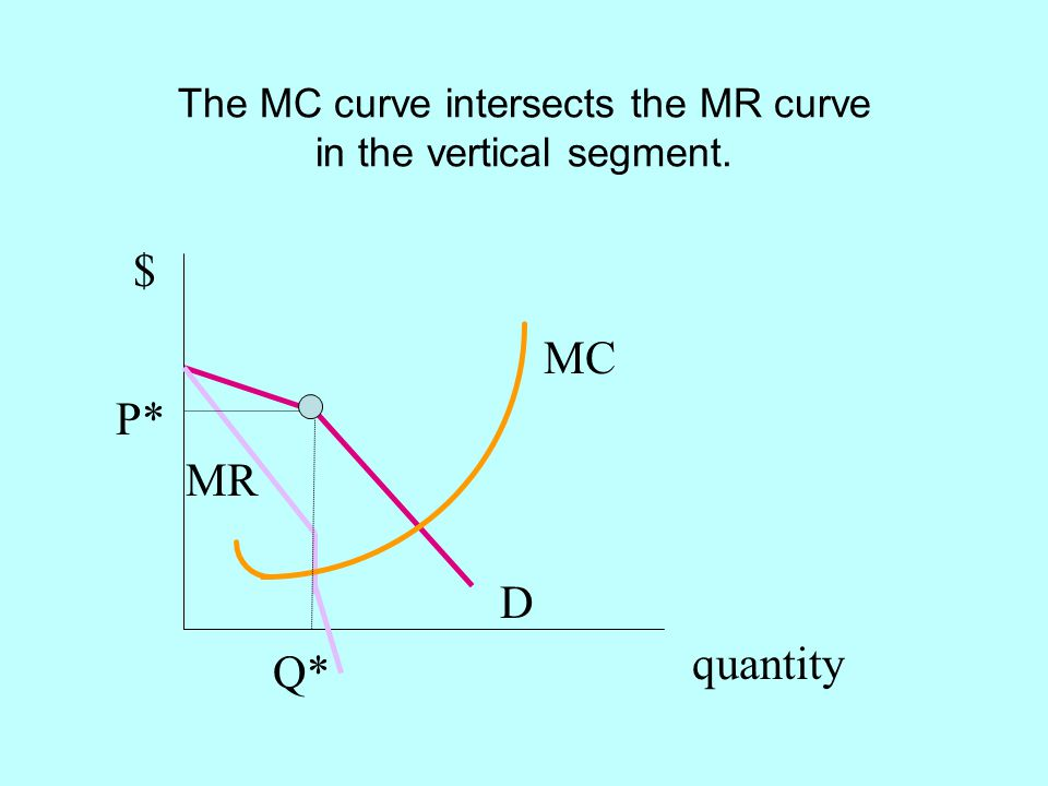 The MC curve intersects the MR curve in the vertical segment.