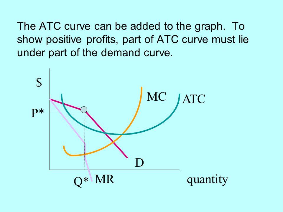 $ MC ATC P* D MR quantity Q*
